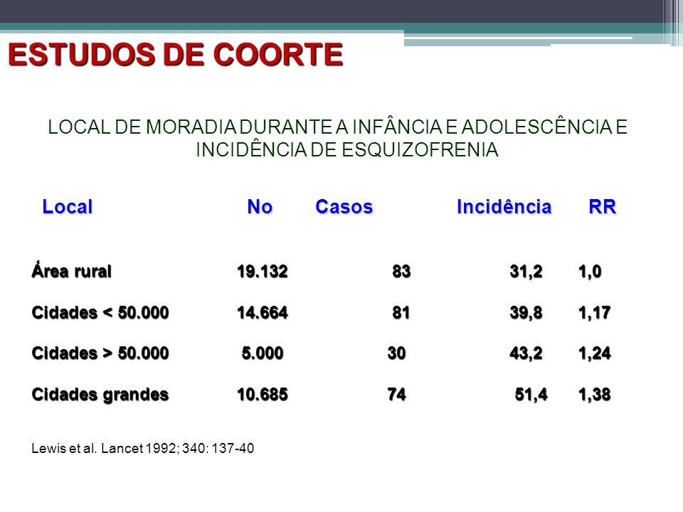 ESTUDOS DE COORTE LOCAL DE MORADIA DURANTE A INFÂNCIA E ADOLESCÊNCIA E INCIDÊNCIA DE ESQUIZOFRENIA.