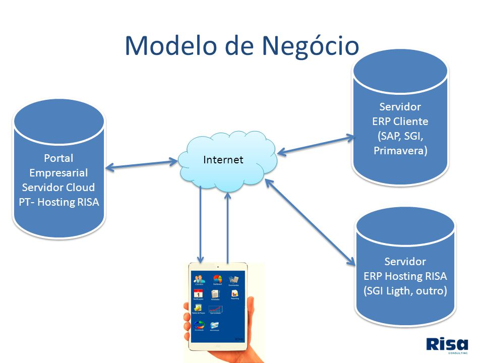Servidor Cloud PT- Hosting RISA