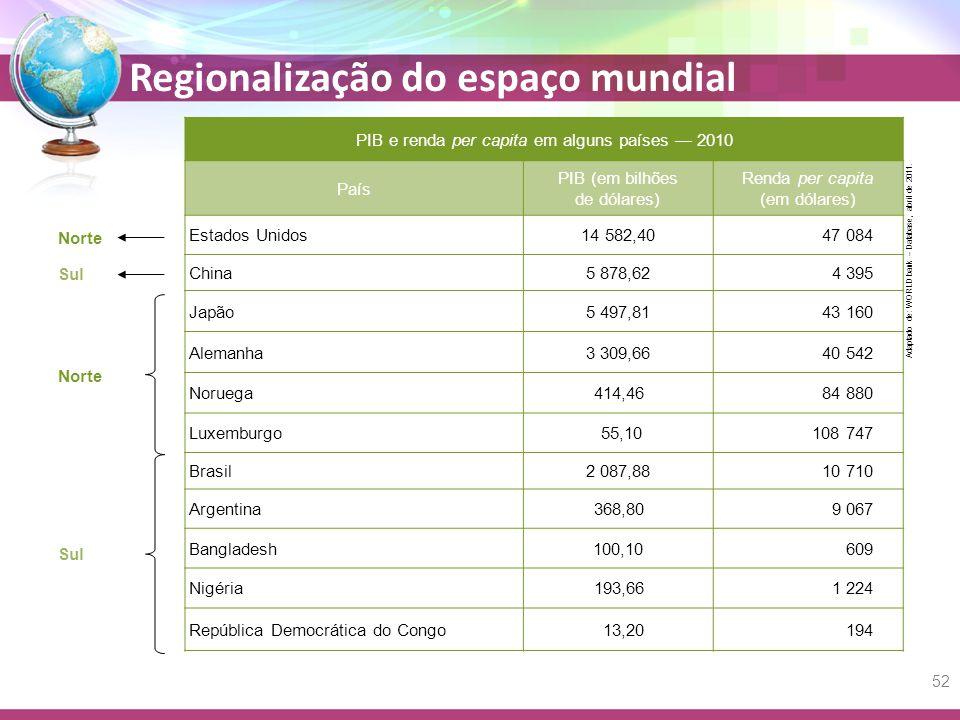 PIB e renda per capita em alguns países — 2010 País