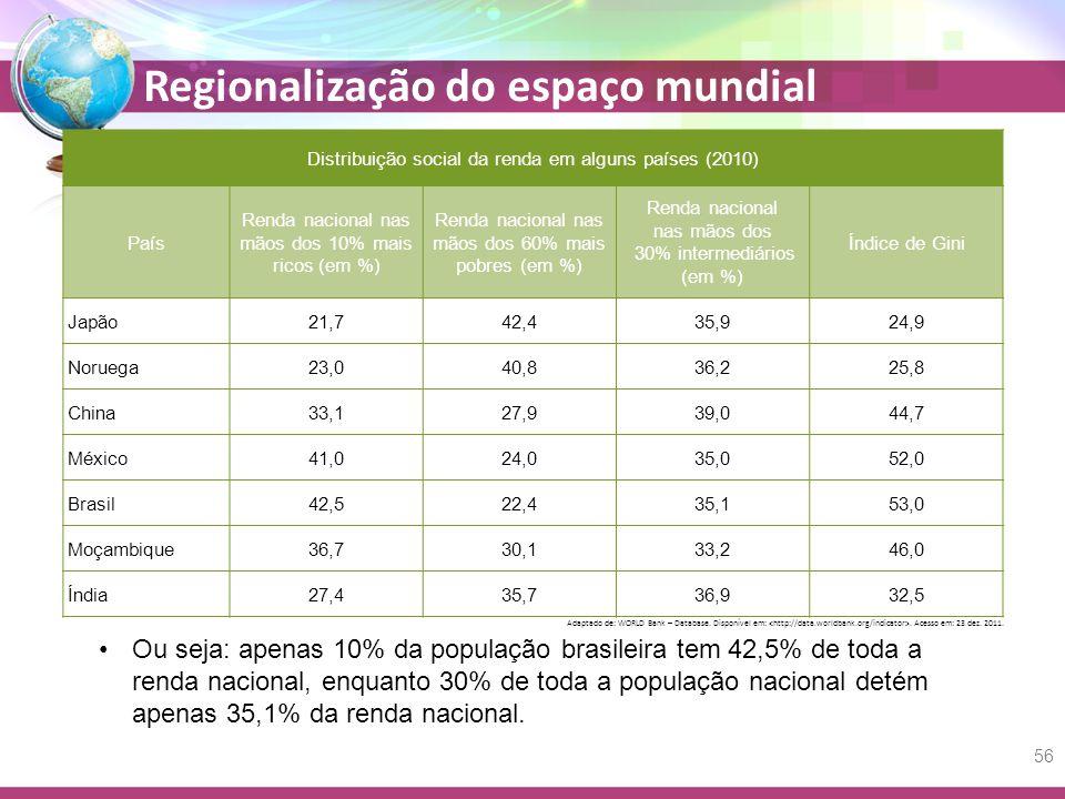 Distribuição social da renda em alguns países (2010)