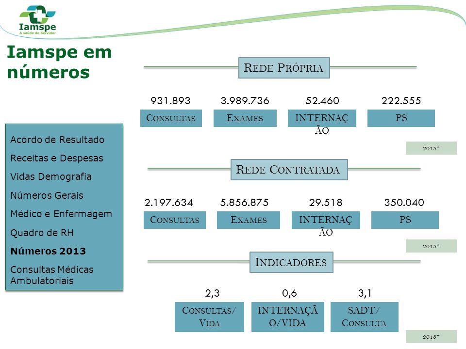 Iamspe em números Rede Própria Rede Contratada Indicadores 931.893