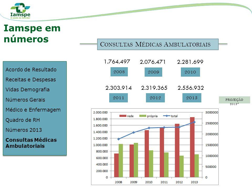 Iamspe em números Consultas Médicas Ambulatoriais 1.764.497 2.076.471