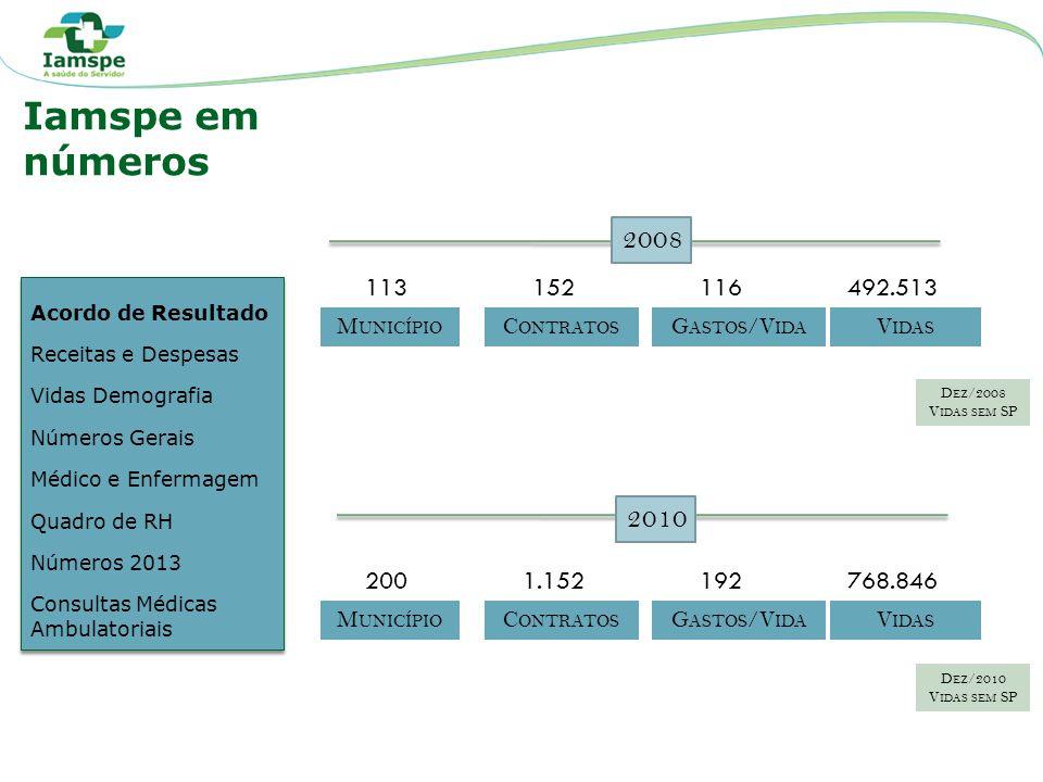 Iamspe em números. 2008. 113. 152. 116. 492.513. Acordo de Resultado. Receitas e Despesas. Vidas Demografia.