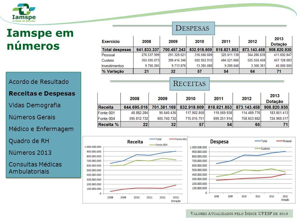 Valores Atualizados pelo Índice UFESP de 2013