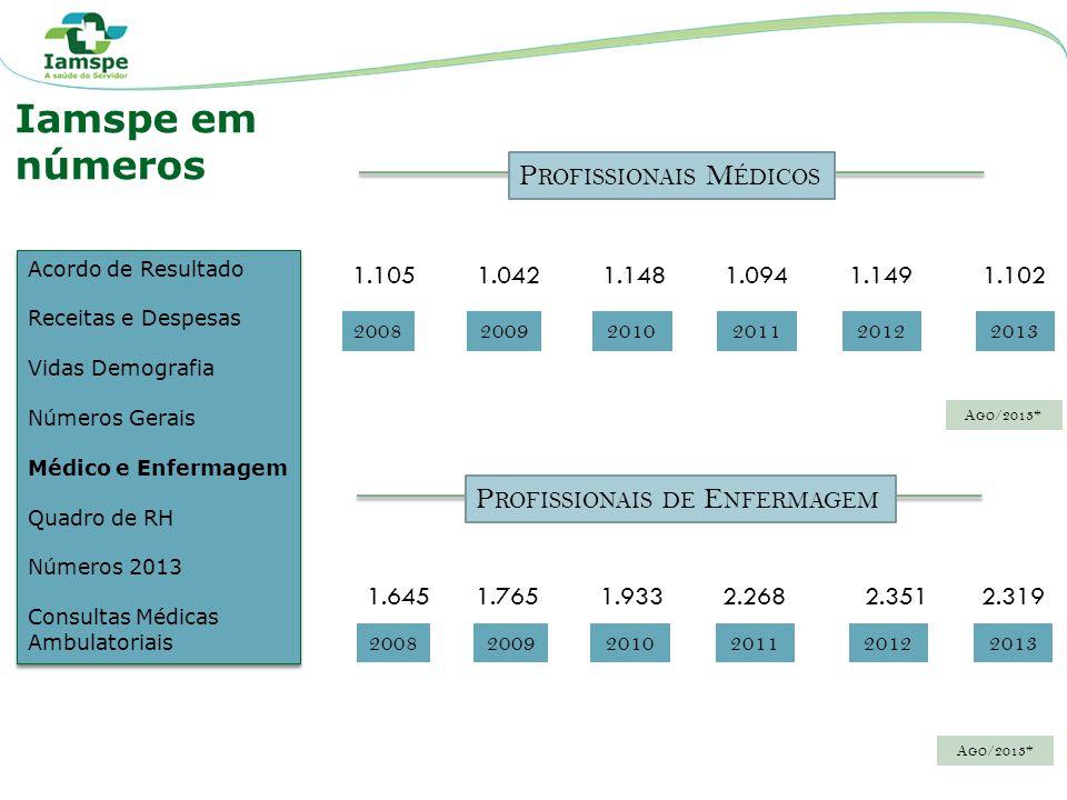 Iamspe em números Profissionais Médicos Profissionais de Enfermagem