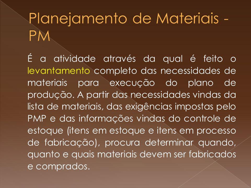 Planejamento de Materiais - PM