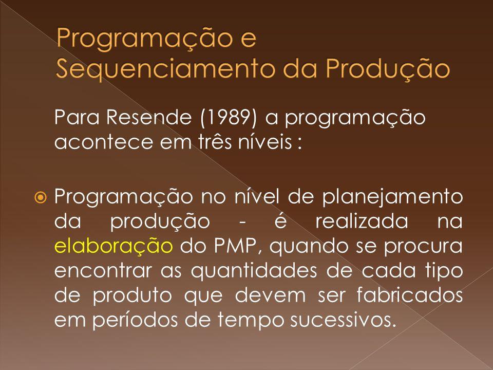 Programação e Sequenciamento da Produção