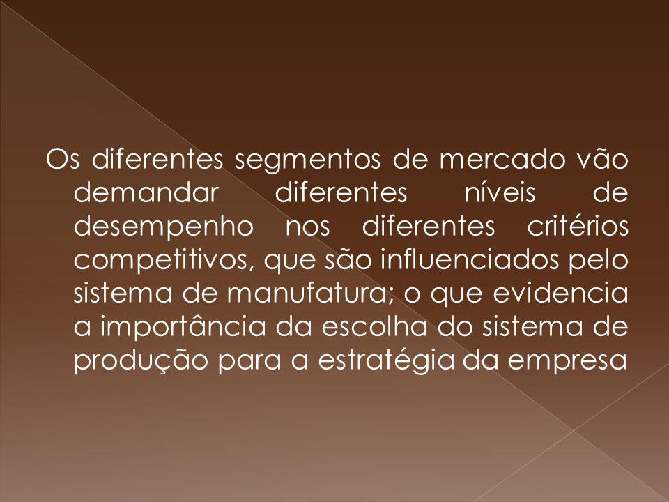 Os diferentes segmentos de mercado vão demandar diferentes níveis de desempenho nos diferentes critérios competitivos, que são influenciados pelo sistema de manufatura; o que evidencia a importância da escolha do sistema de produção para a estratégia da empresa