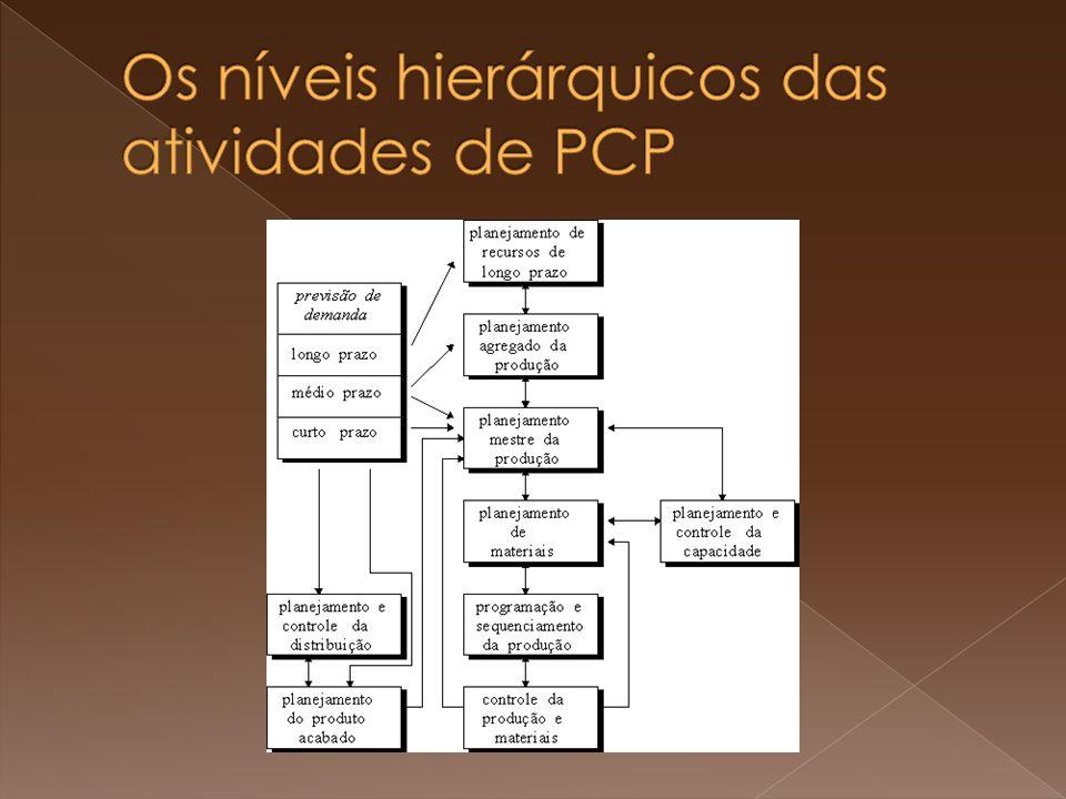 Os níveis hierárquicos das atividades de PCP