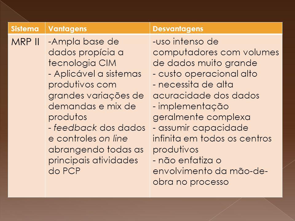 MRP II Ampla base de dados propícia a tecnologia CIM