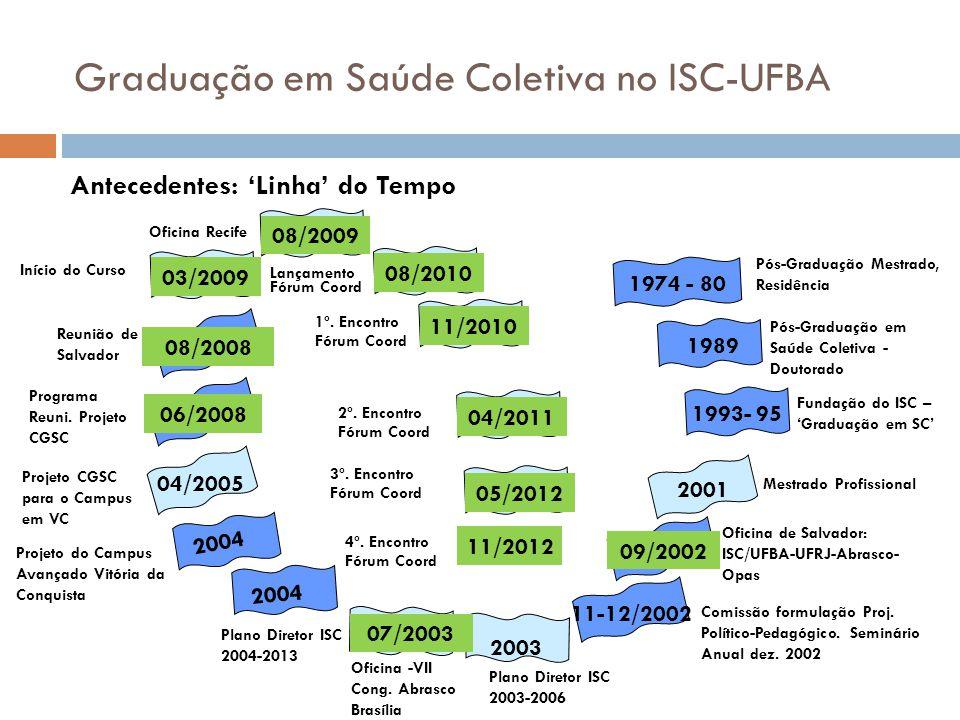 Graduação em Saúde Coletiva no ISC-UFBA