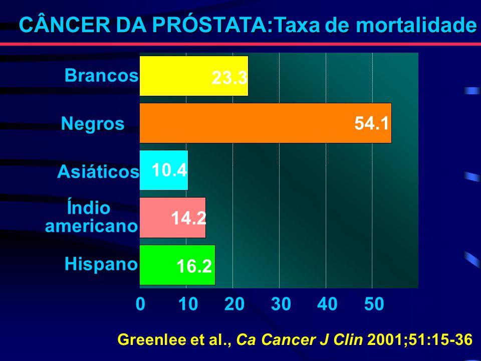CÂNCER DA PRÓSTATA:Taxa de mortalidade