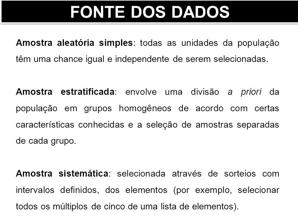 FONTE DOS DADOS Amostra aleatória simples: todas as unidades da população têm uma chance igual e independente de serem selecionadas.