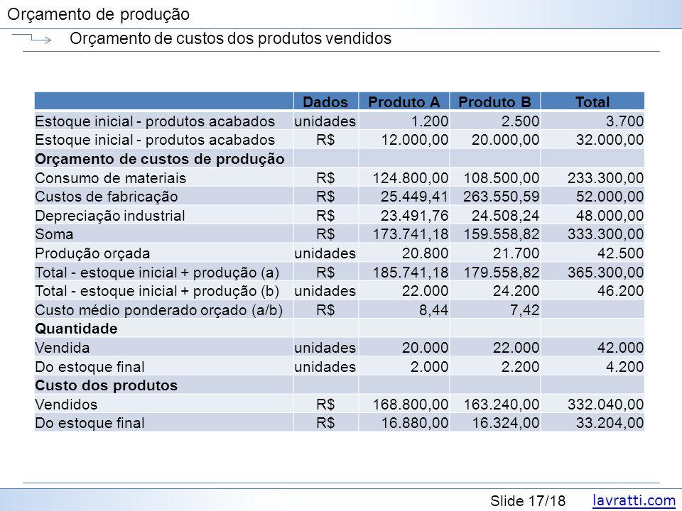 Orçamento de custos dos produtos vendidos