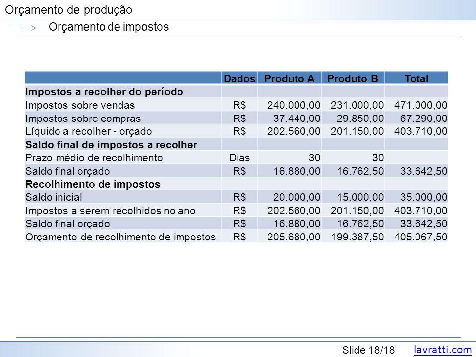Orçamento de impostos Dados Produto A Produto B Total