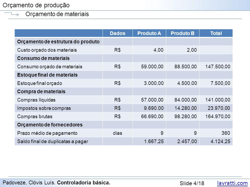 Orçamento de materiais