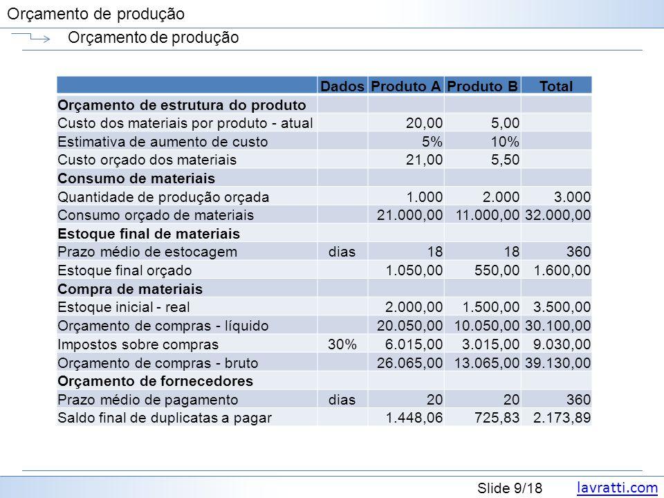 Orçamento de produção Dados Produto A Produto B Total