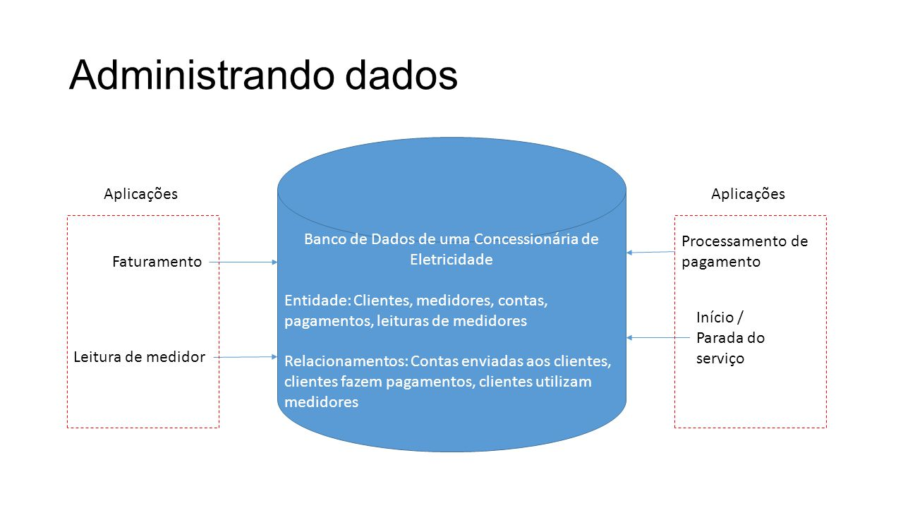 Banco de Dados de uma Concessionária de Eletricidade