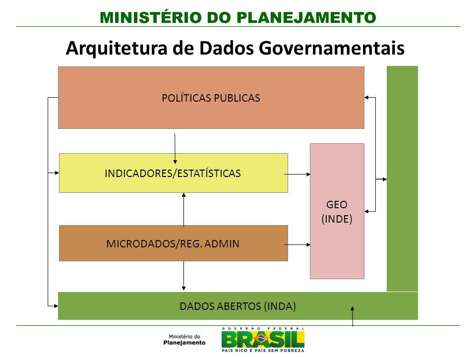 Arquitetura de Dados Governamentais