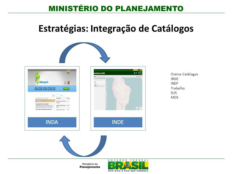 Estratégias: Integração de Catálogos