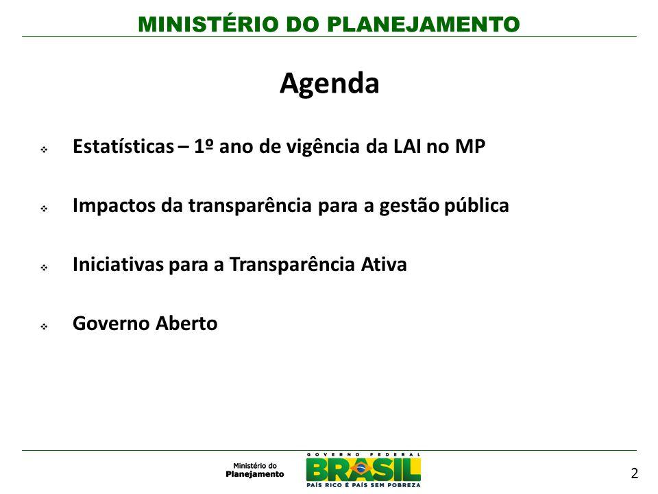Agenda Estatísticas – 1º ano de vigência da LAI no MP