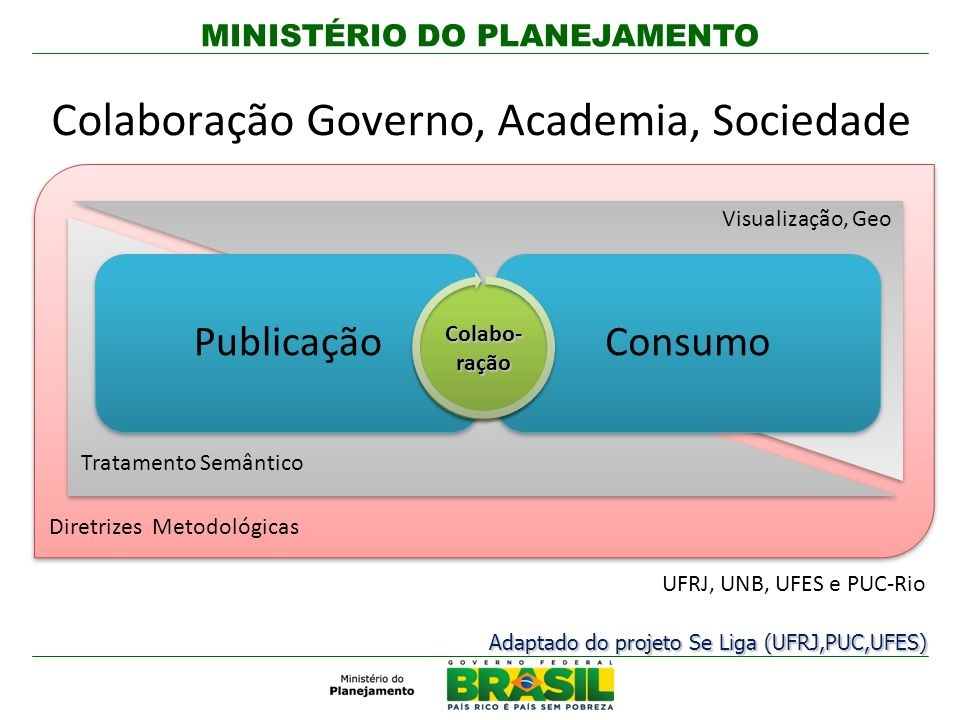 Colaboração Governo, Academia, Sociedade