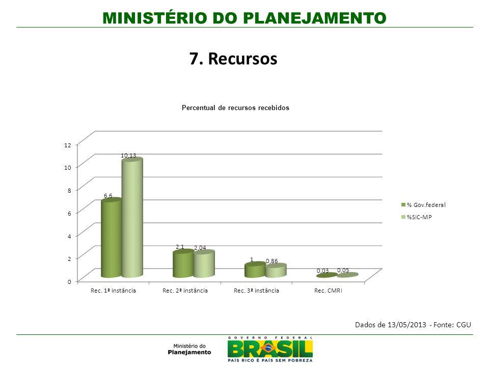 7. Recursos Dados de 13/05/2013 - Fonte: CGU