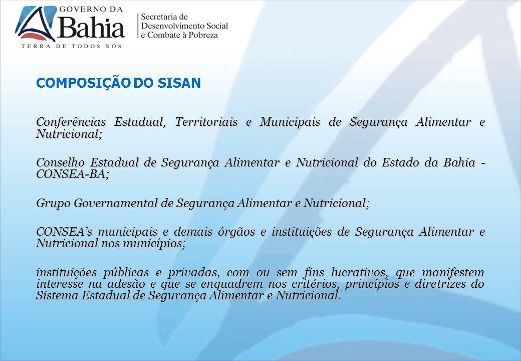 COMPOSIÇÃO DO SISAN Conferências Estadual, Territoriais e Municipais de Segurança Alimentar e Nutricional;