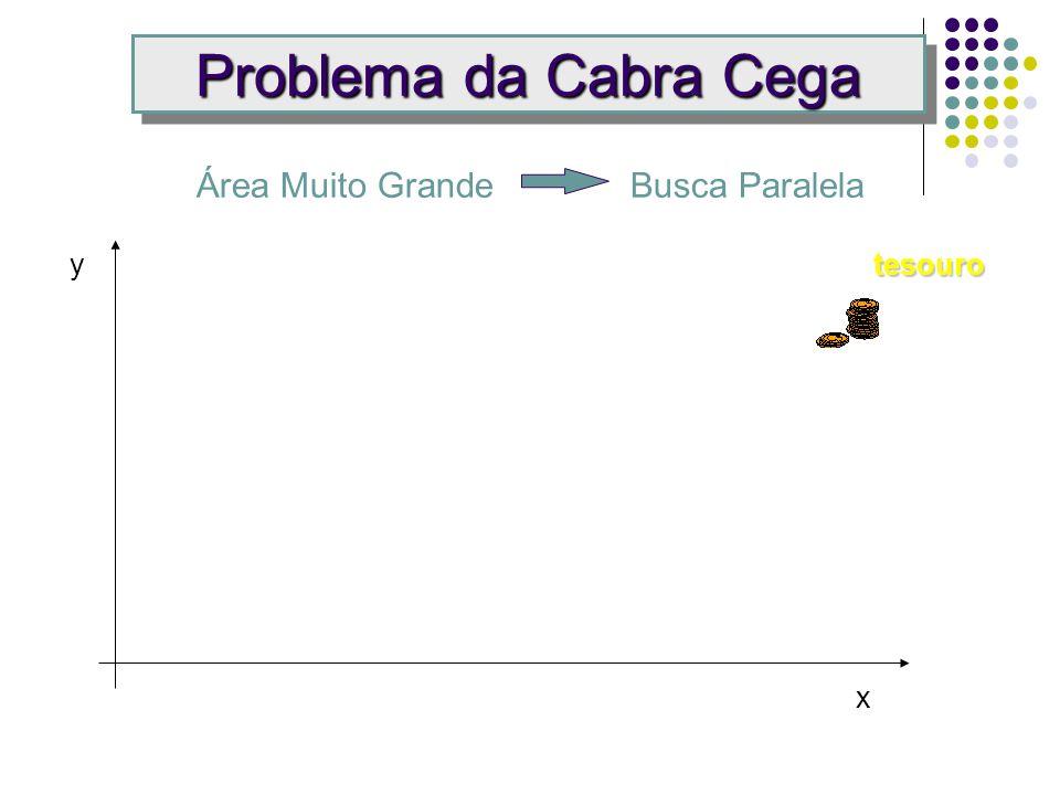 Problema da Cabra Cega Área Muito Grande Busca Paralela y tesouro x