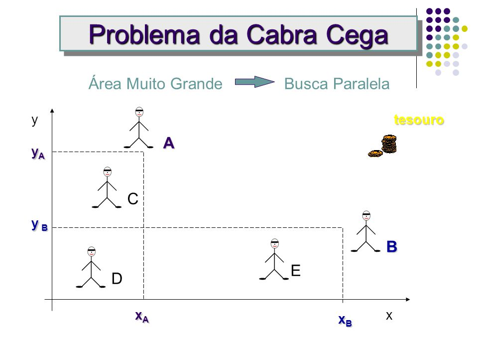 Problema da Cabra Cega Área Muito Grande Busca Paralela A C B E D y