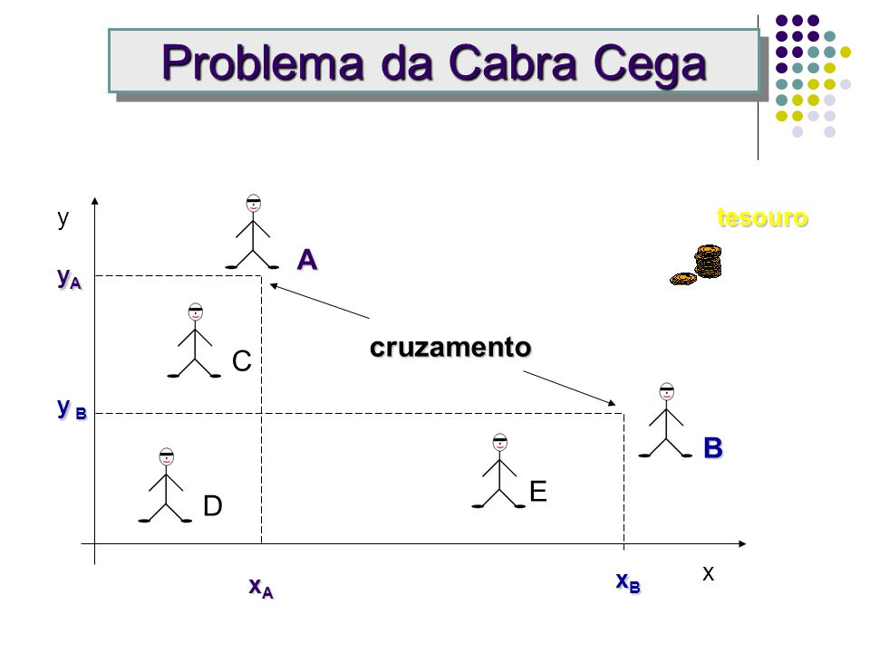 Problema da Cabra Cega y tesouro A yA cruzamento C y B B E D x xA xB