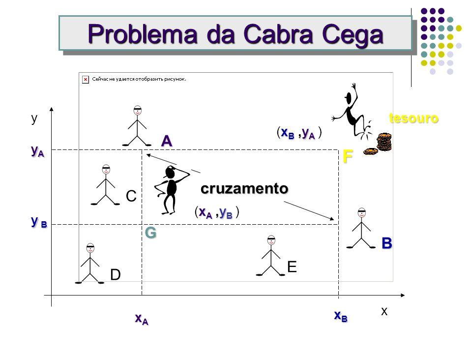Problema da Cabra Cega F A cruzamento C G B E D y tesouro (xB ,yA ) yA