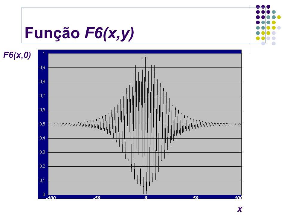 Função F6(x,y) F6(x,0)