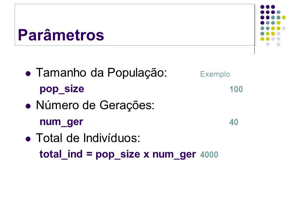 Parâmetros Tamanho da População: Exemplo Número de Gerações: