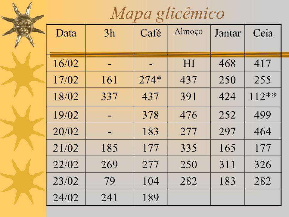 Mapa glicêmico Data 3h Café Jantar Ceia 16/02 - HI 468 417 17/02 161