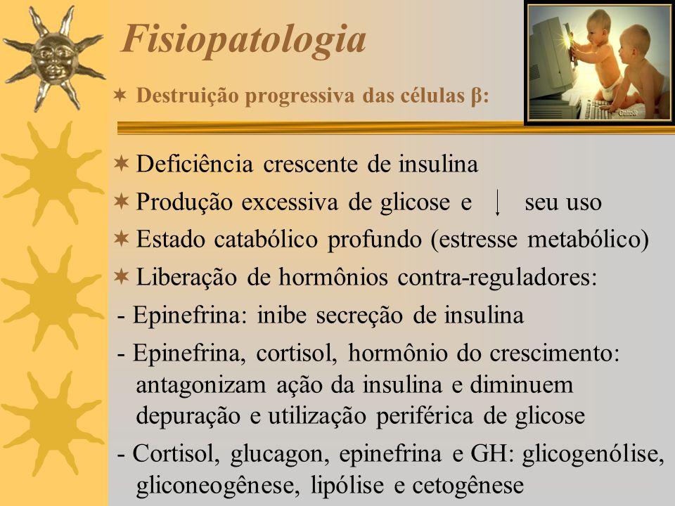 Fisiopatologia Deficiência crescente de insulina