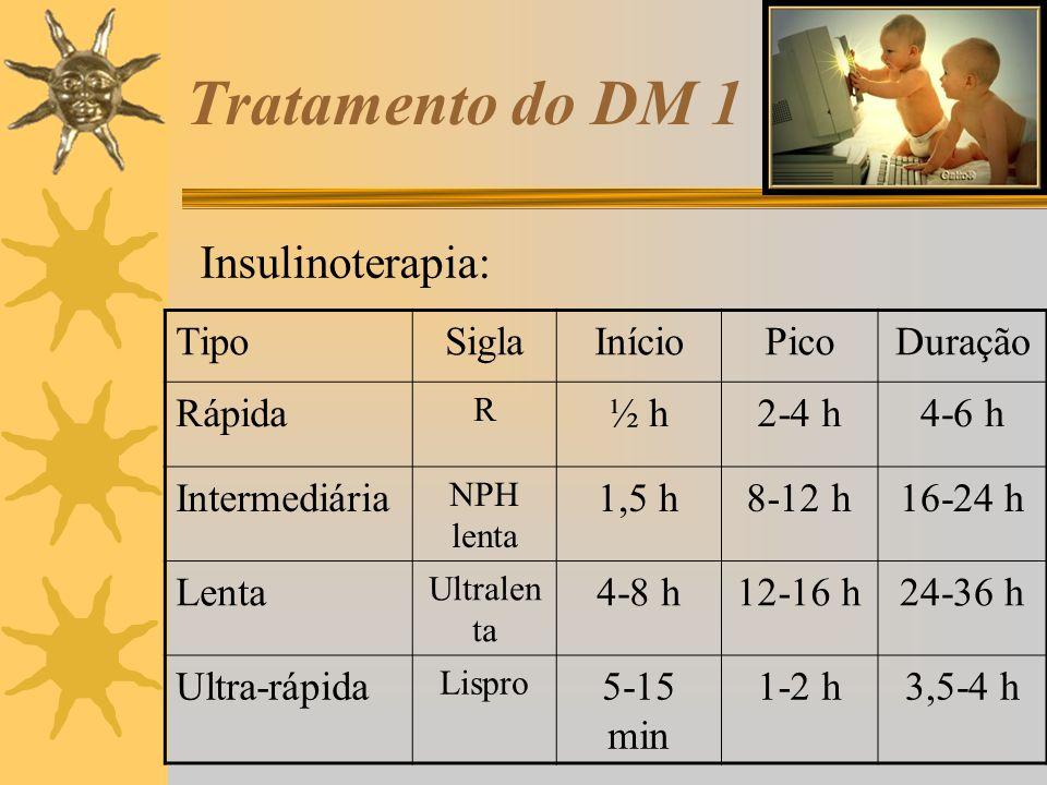 Tratamento do DM 1 Insulinoterapia: Tipo Sigla Início Pico Duração