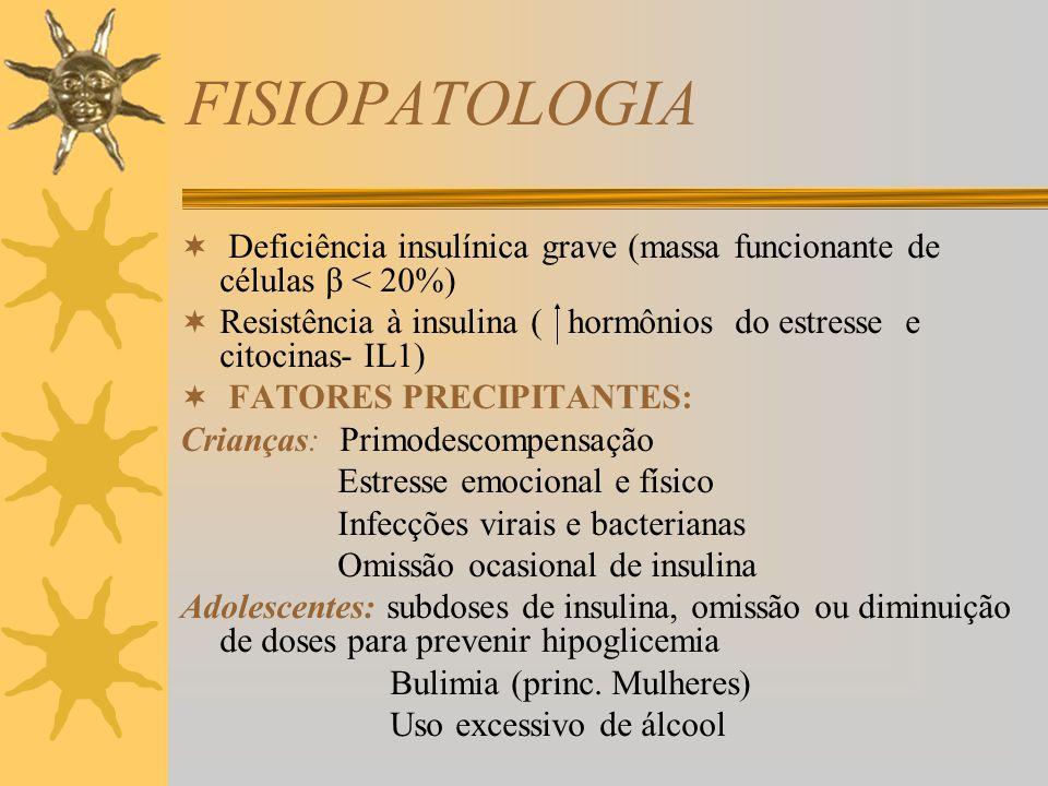 FISIOPATOLOGIA Deficiência insulínica grave (massa funcionante de células β < 20%)