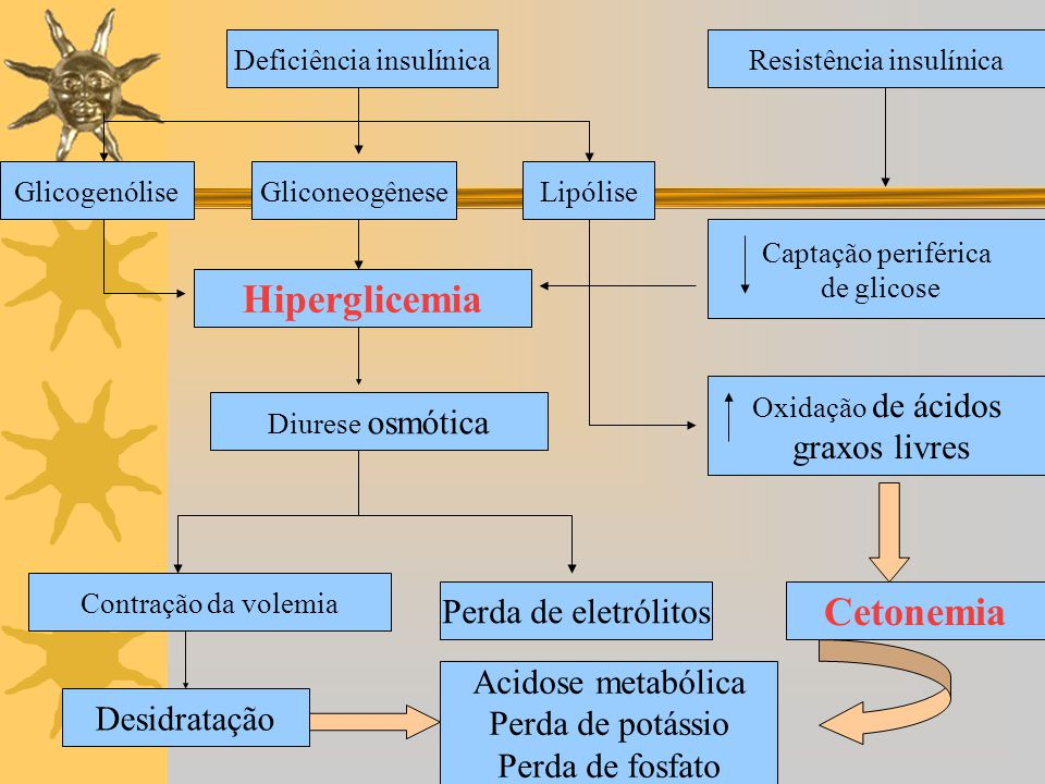 Hiperglicemia Cetonemia