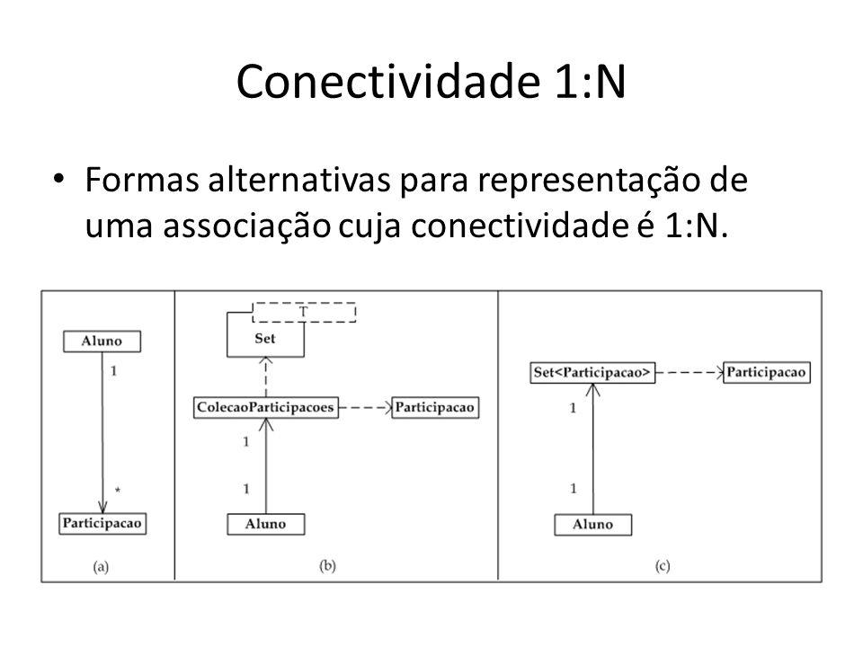 Conectividade 1:N Formas alternativas para representação de uma associação cuja conectividade é 1:N.