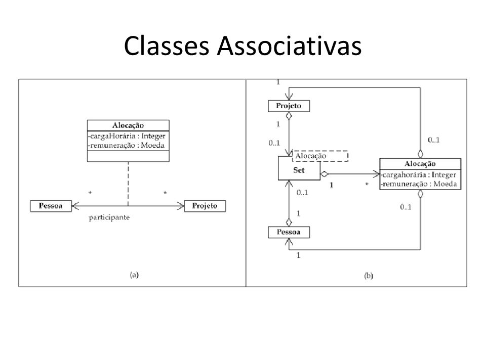 Classes Associativas