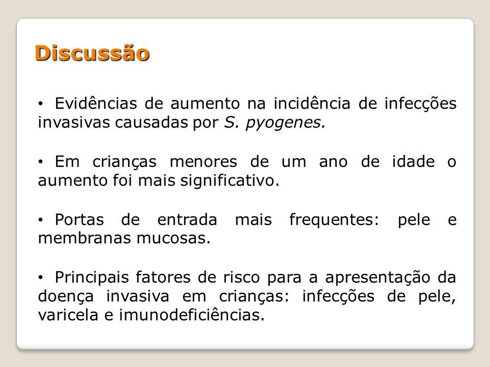 Discussão Evidências de aumento na incidência de infecções invasivas causadas por S. pyogenes.