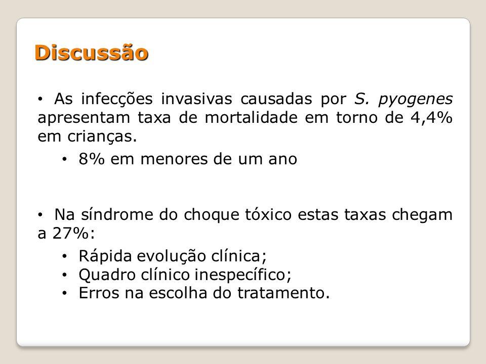 Discussão As infecções invasivas causadas por S. pyogenes apresentam taxa de mortalidade em torno de 4,4% em crianças.