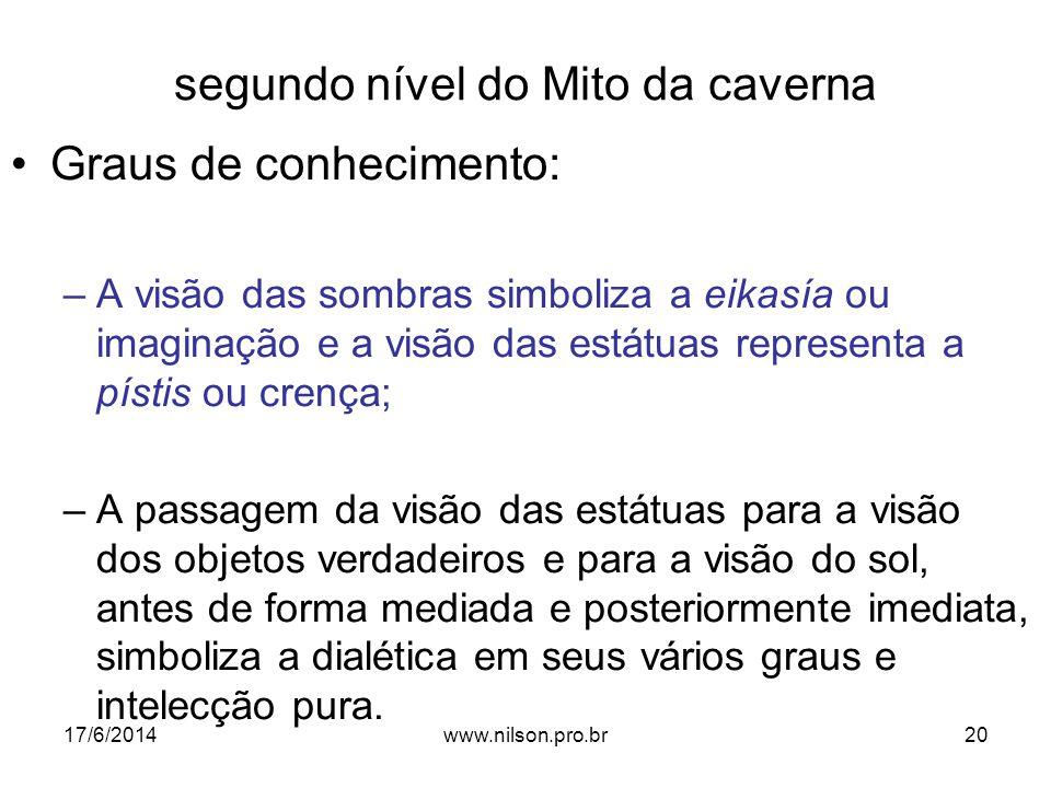 segundo nível do Mito da caverna