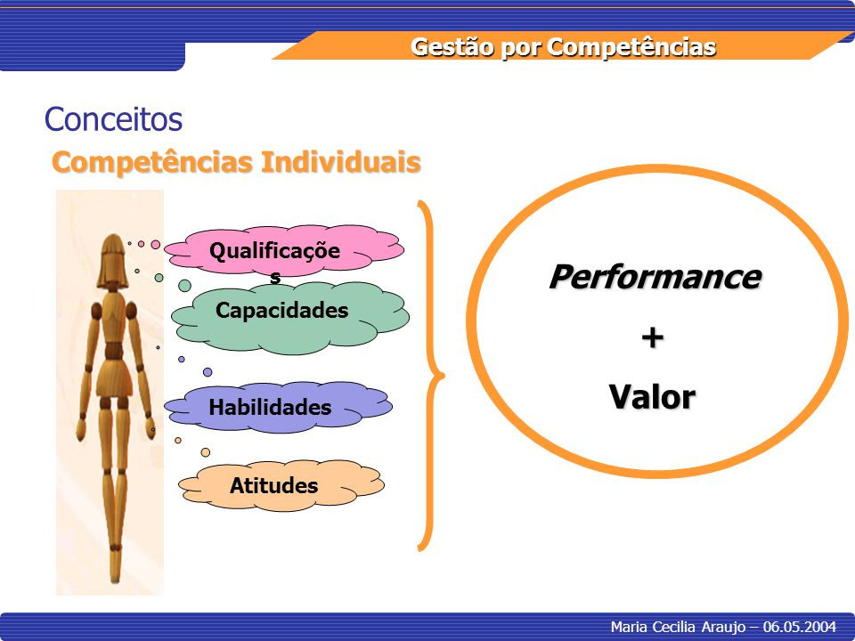Conceitos Performance + Valor Competências Individuais Qualificações