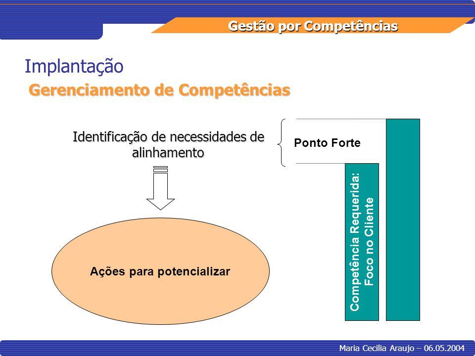 Competência Requerida: Ações para potencializar