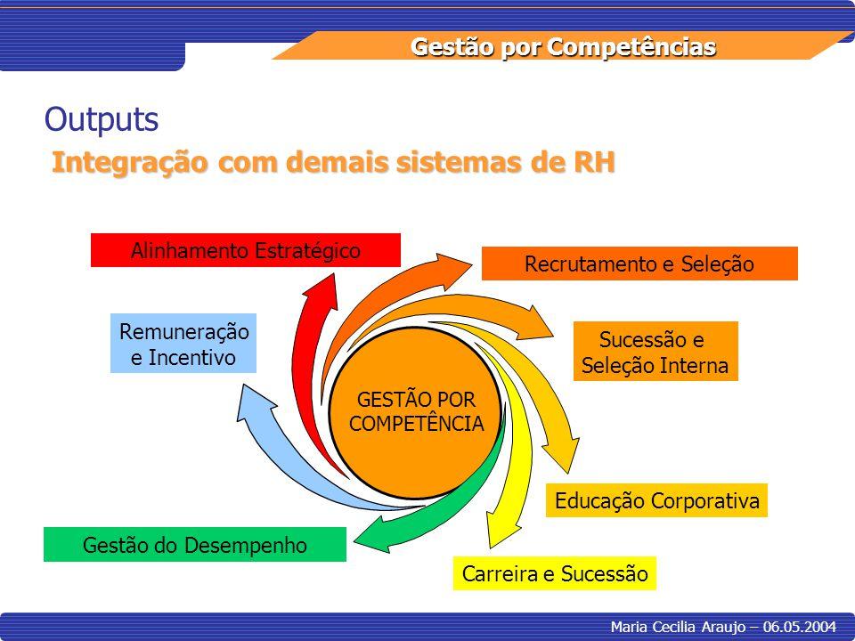 Outputs Integração com demais sistemas de RH Alinhamento Estratégico