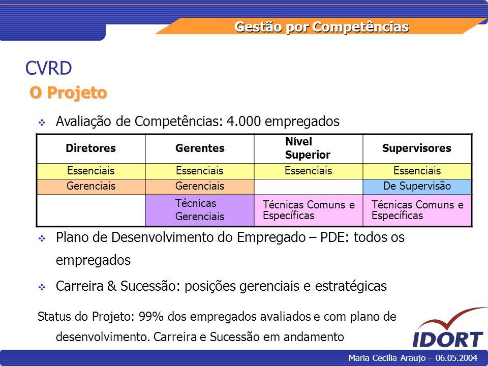 CVRD O Projeto Avaliação de Competências: 4.000 empregados