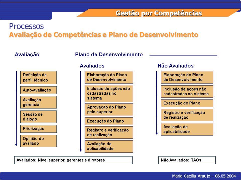 Processos Avaliação de Competências e Plano de Desenvolvimento
