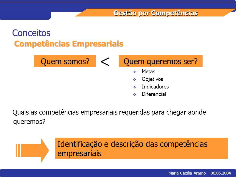 Conceitos Competências Empresariais Quem somos Quem queremos ser